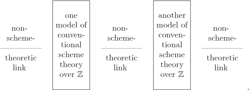 Figure I from INTER-UNIVERSAL TEICHMÜLLER THEORY IV: LOG