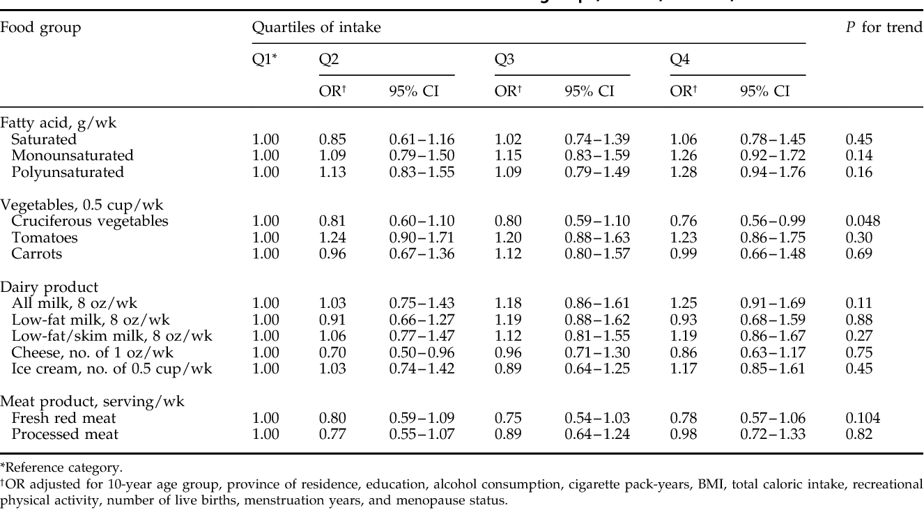 Pdf A Case Control Study Of Diet And The Risk Of Ovarian Cancer Semantic Scholar