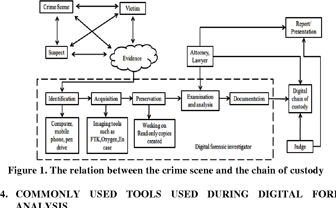 Pdf Taxonomy Of Digital Forensics Investigation Tools And Challenges Semantic Scholar