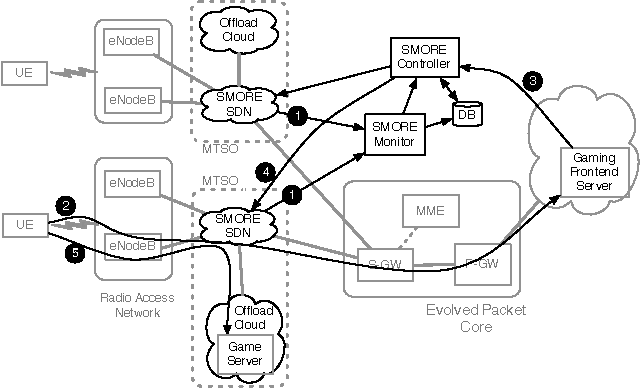 SMORE: software-defined networking mobile offloading