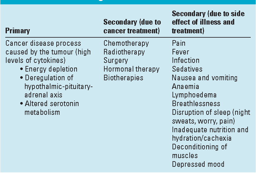 Table 1 from Cancer-related fatigue: a review of nursing