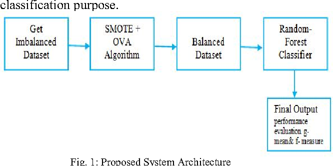 Figure 1 from Enhanced SMOTE algorithm for classification of