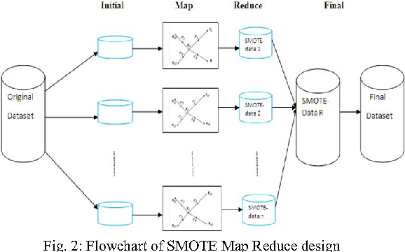 Figure 2 from Enhanced SMOTE algorithm for classification of