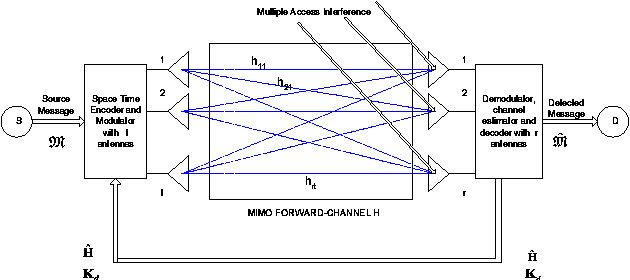 Figure 1 from Optimized Signal Shaping for Multi-Antenna