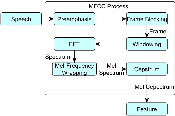 Figure 1 from Control of robot arm based on speech