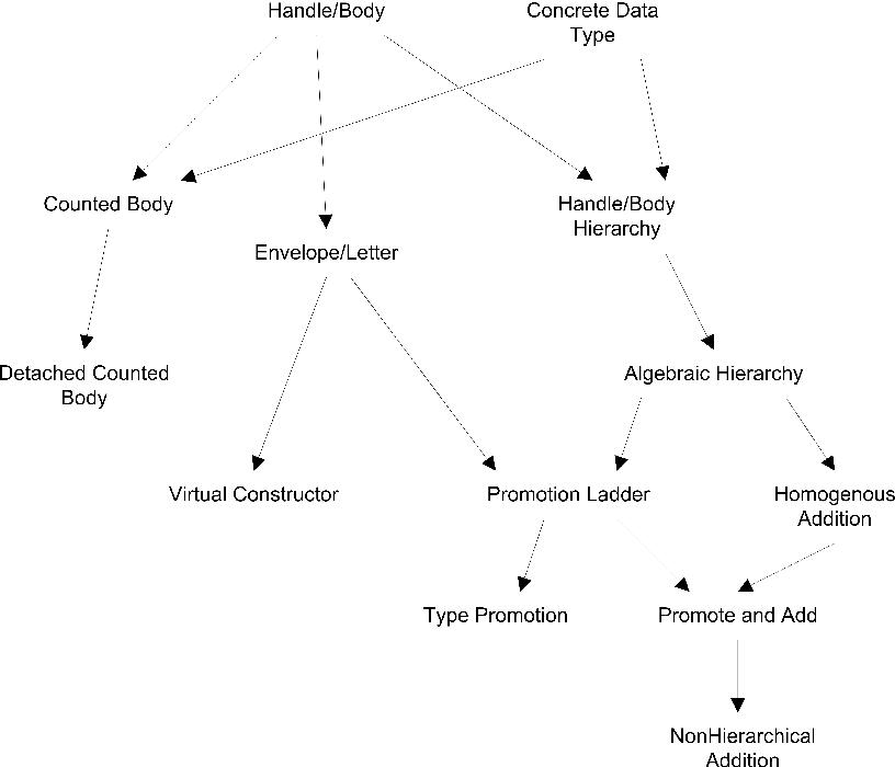 Figure 5-11 from LDPL: A Language Designer's Pattern