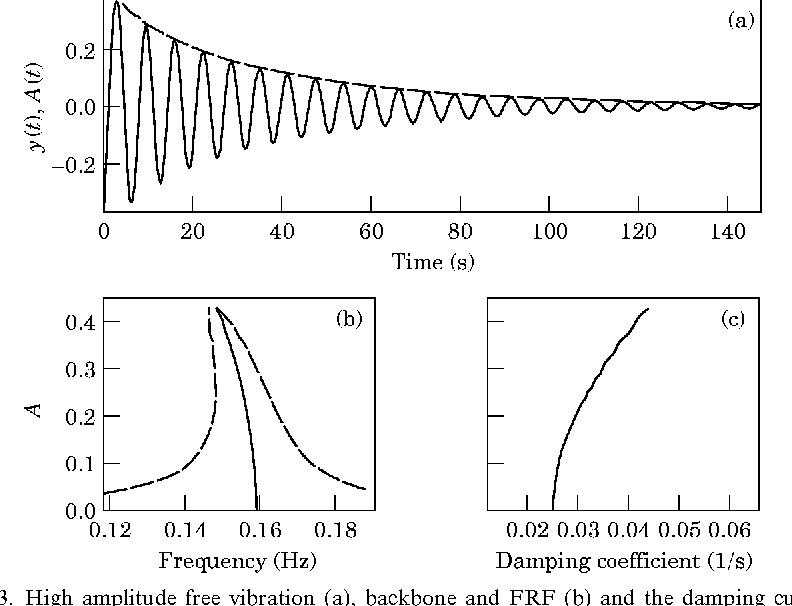 Figure 3 from Non-linear Free Vibration Identification via