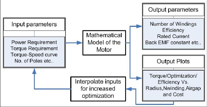 Software design tool for optimum Axial Flux BLDC motors