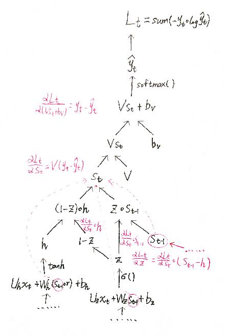 Figure 1 from A Tutorial On Backward Propagation Through