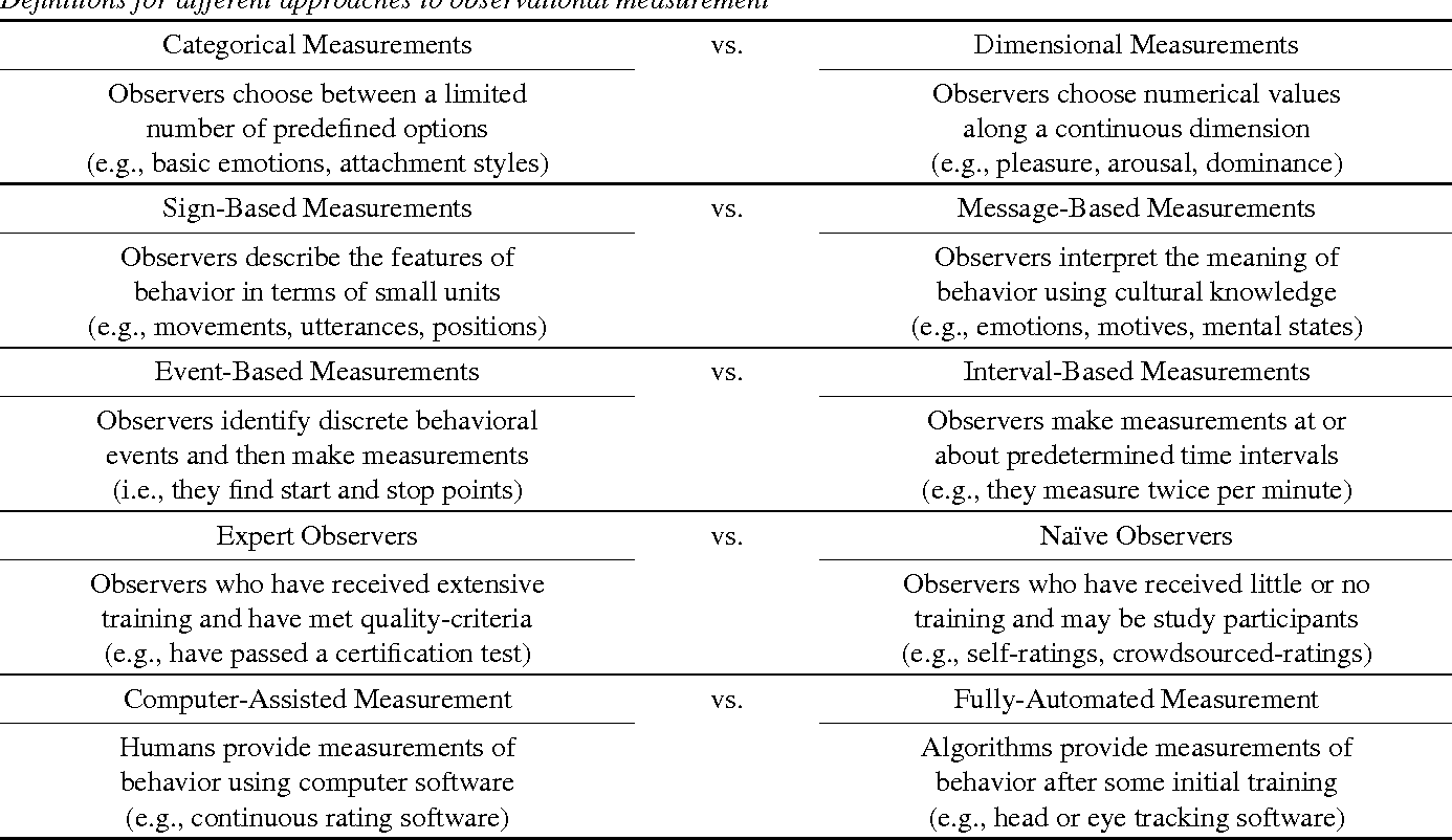 Table 1 from A Primer on Observational Measurement