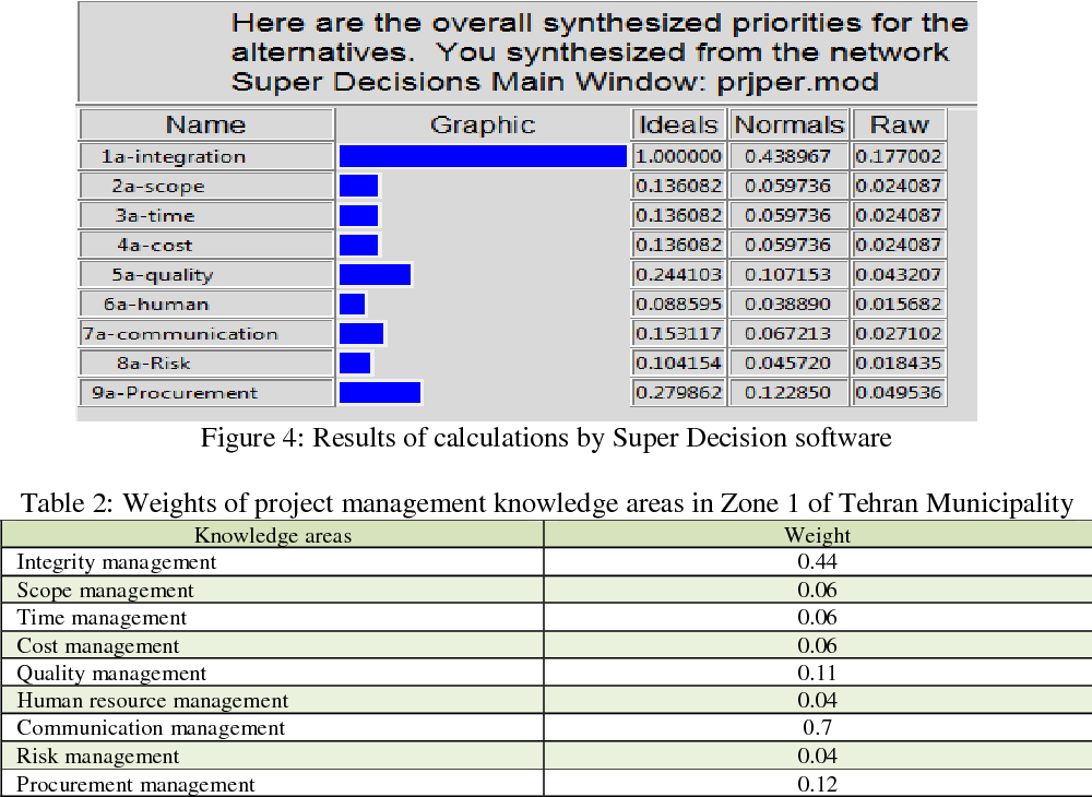 Table 2 from Evaluation of Urban Projects Management Using