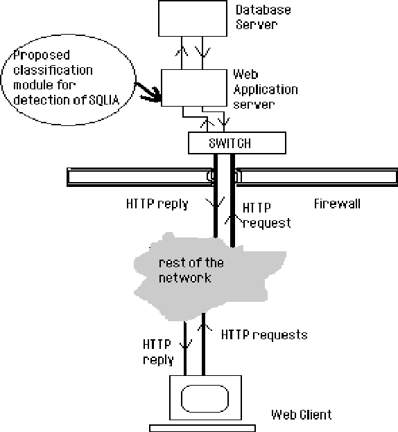 PDF] An Approach to Detection of SQL Injection Attack Based