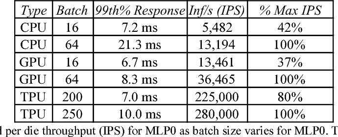 Table 4 from In-datacenter performance analysis of a tensor