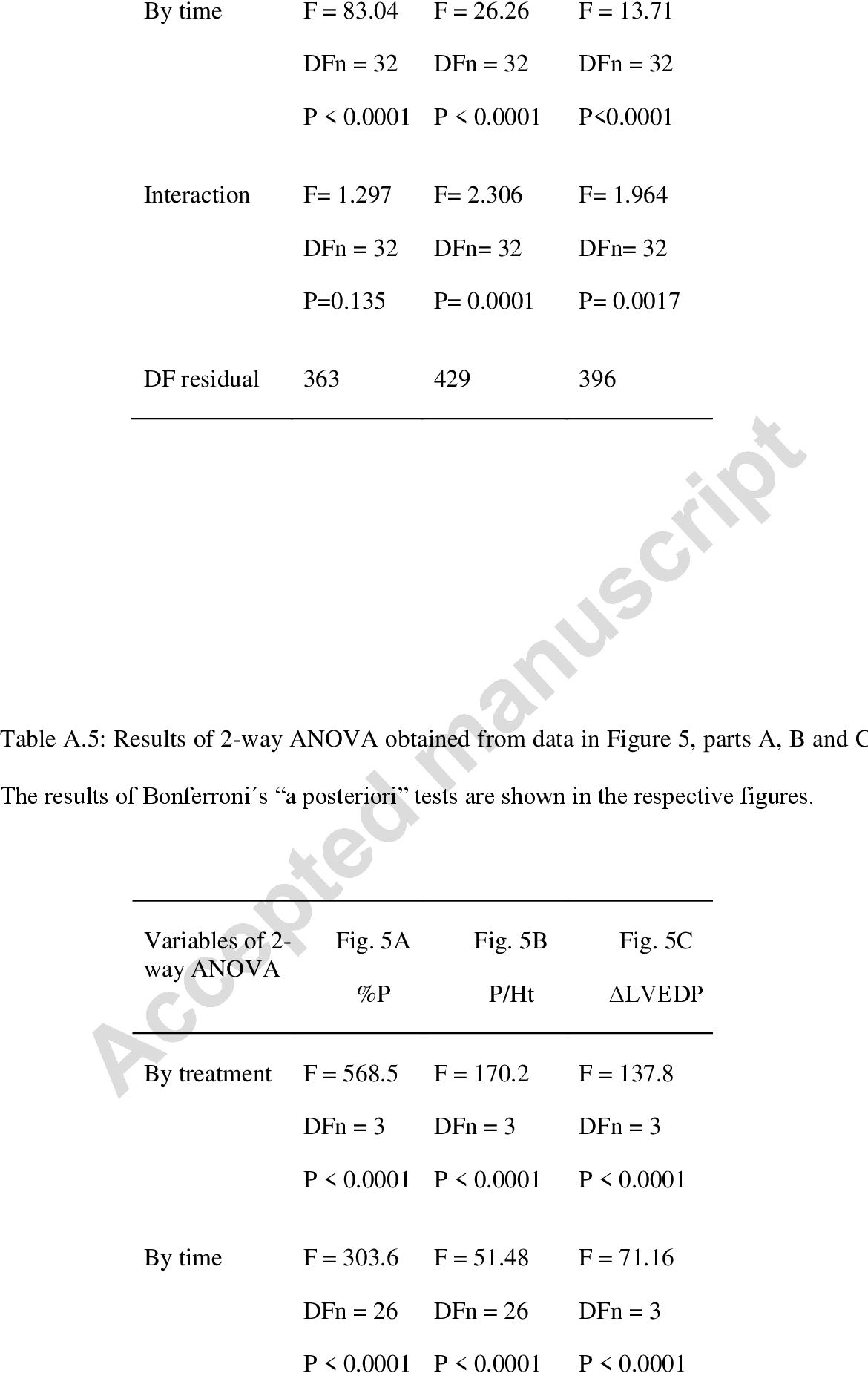 table A.5