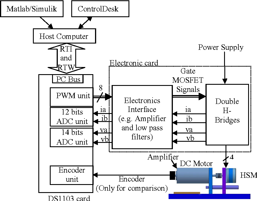 Sensorless control of hybrid stepper motor - Semantic Scholar
