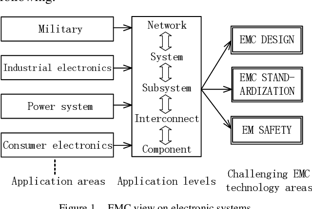Figure 1 From Research And Application Of Electromagnetic Compatibility Technology Semantic Scholar