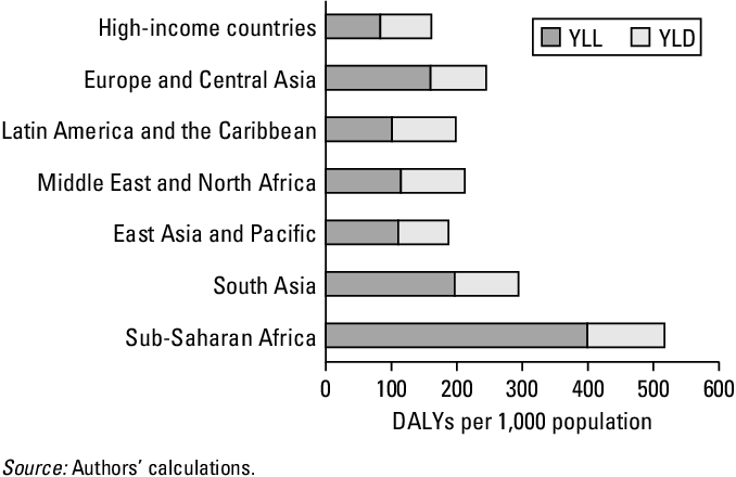 Figure 3 11 from The global burden of disease and risk