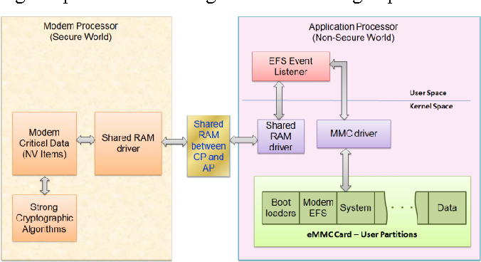 Figure 1 from Mobile secure data protection using eMMC RPMB