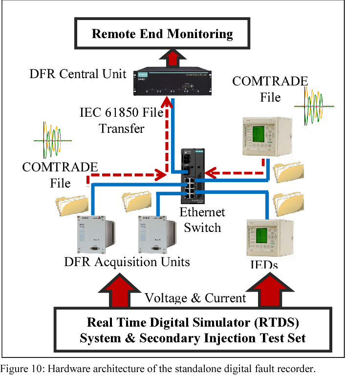 Figure 10 from The design of IEC 61850 based disturbance and