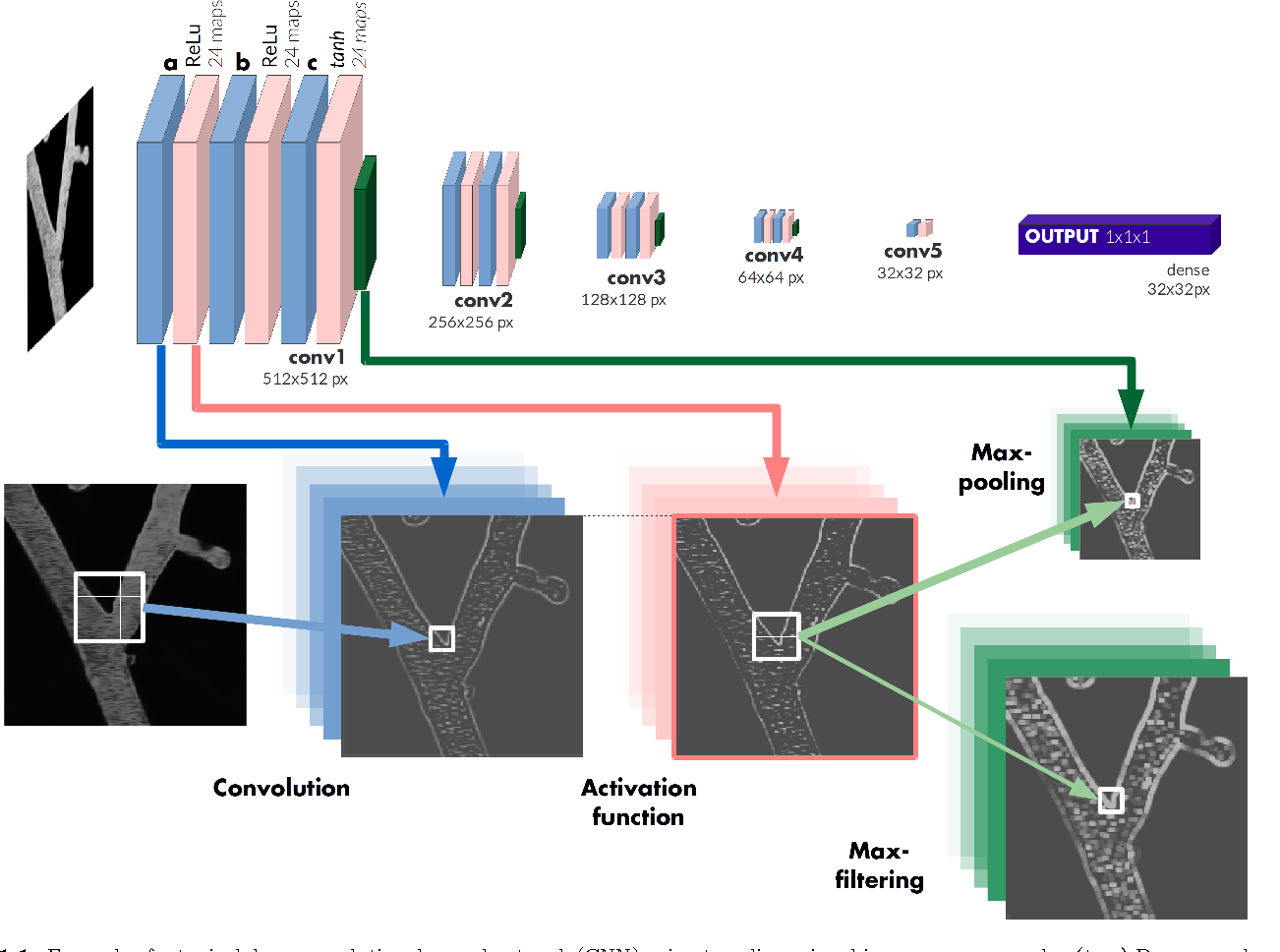 Figure 1 1 from Deep Learning Convolutional Networks for