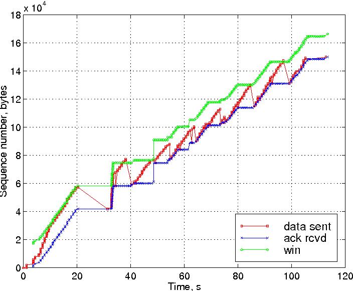 Effect of Delays on TCP Performance - Semantic Scholar