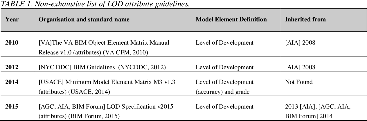 PDF] LOD object content specification for manufacturers