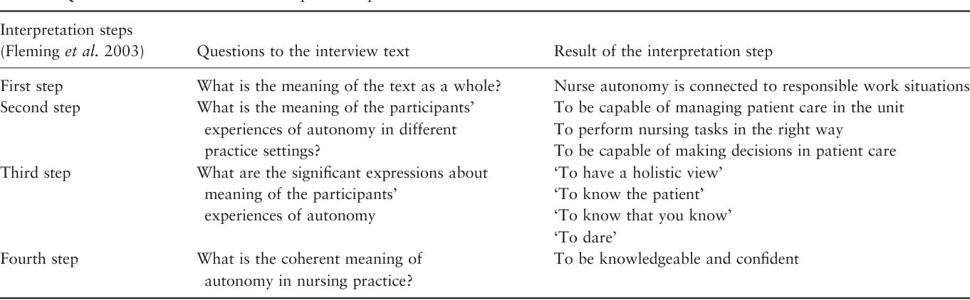 autonomy in nursing ppt