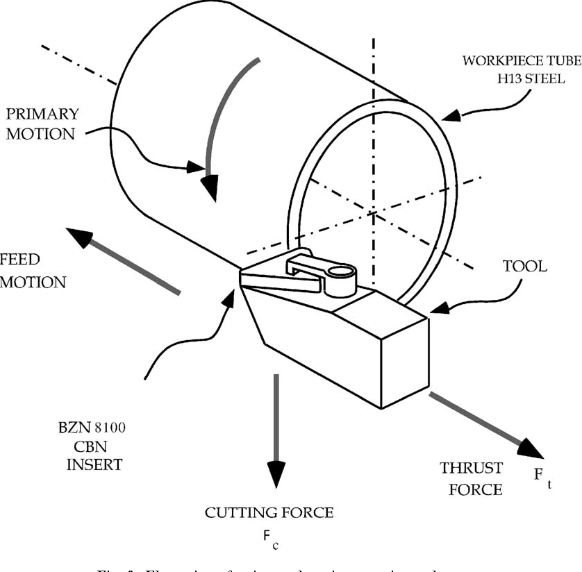 Modeling of hard part machining: effect of insert edge