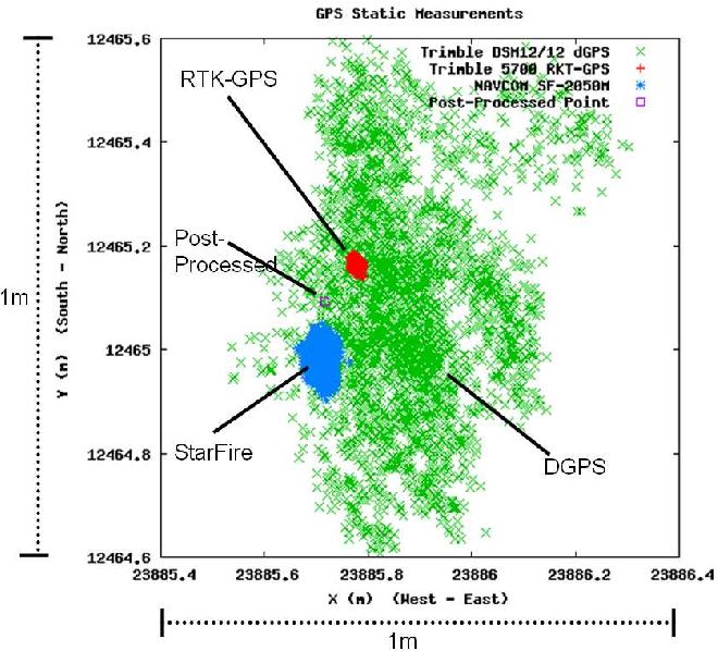 DGPS, RTK-GPS and StarFire DGPS Performance Under Tree