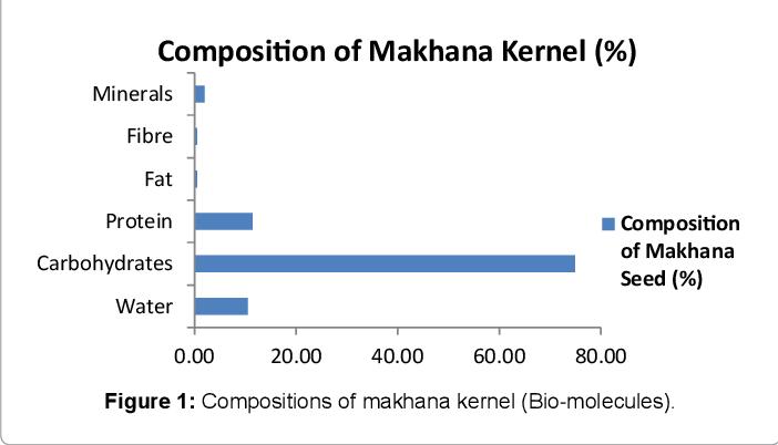 Pdf New Makhana Euryale Ferox Salisb Processed