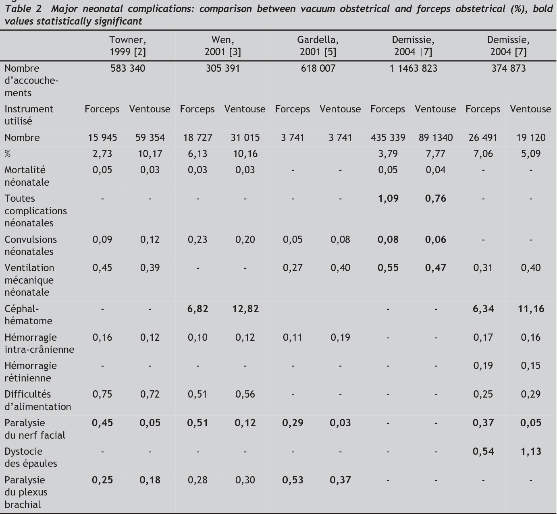 Table 2 From Comparaison Ventouse Forceps Semantic Scholar