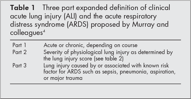 Table 1 from The pulmonary physician in critical care  5