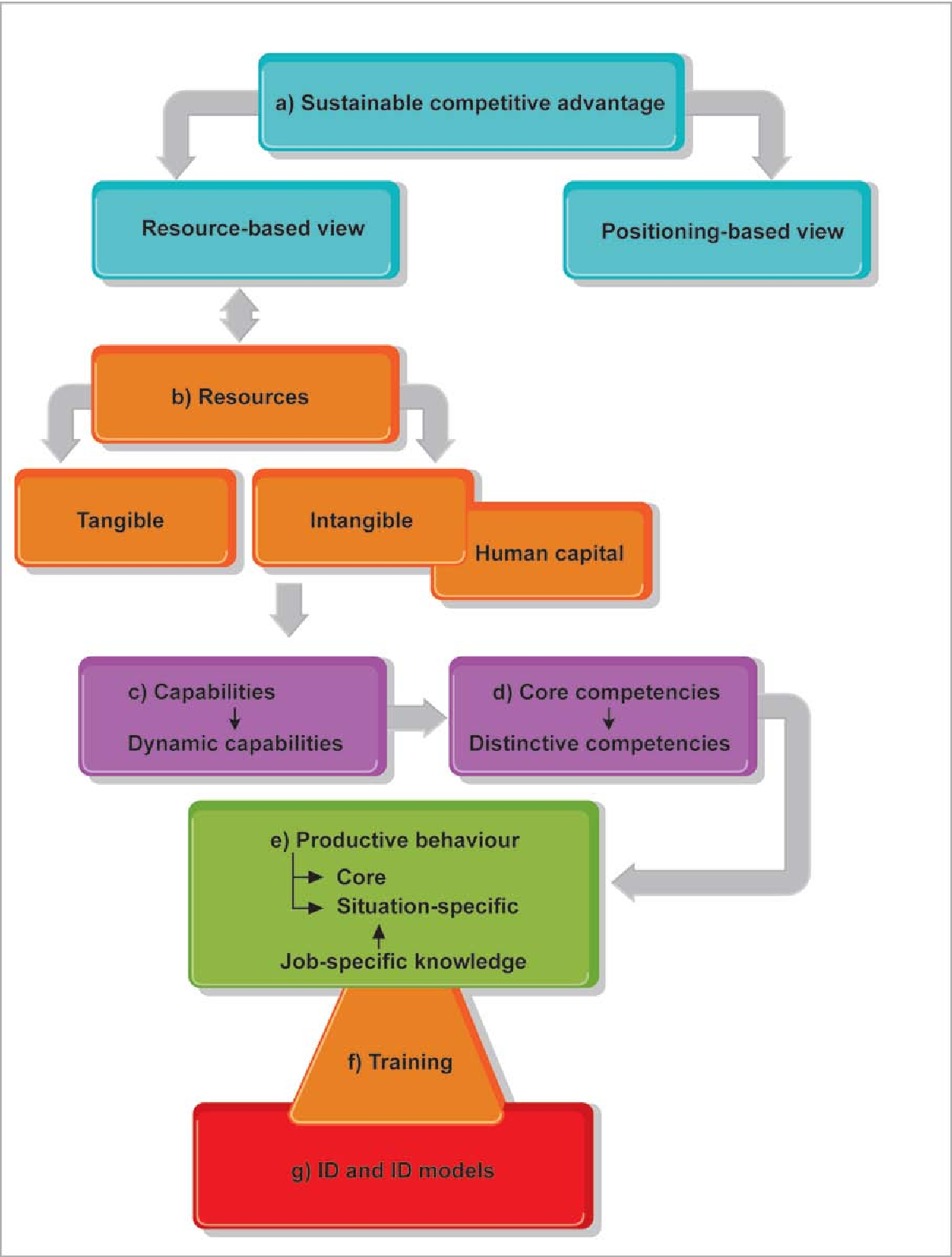 Pdf The Development Of An Instructional Design Model As A Strategic Enabler For Sustainable Competitive Advantage Semantic Scholar