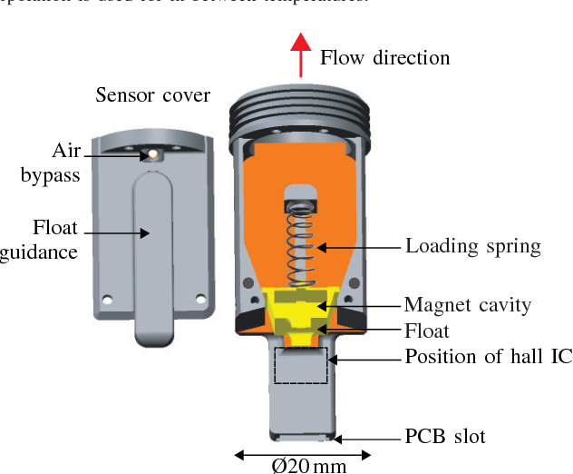 Flow sensor for field measurement of viscous liquid usage