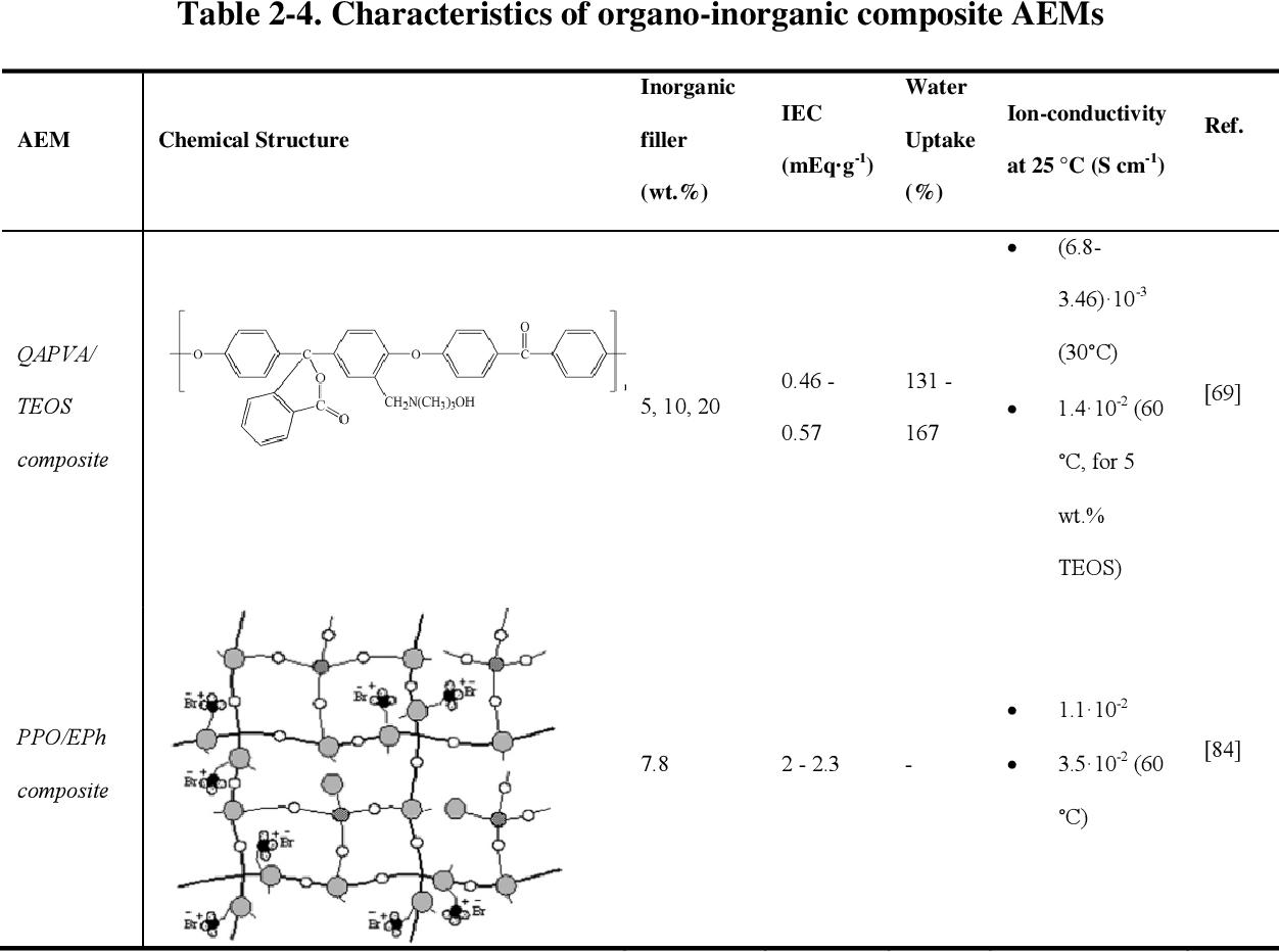 PDF] Novel Polymer Electrolyte Nano-Composite Membranes for