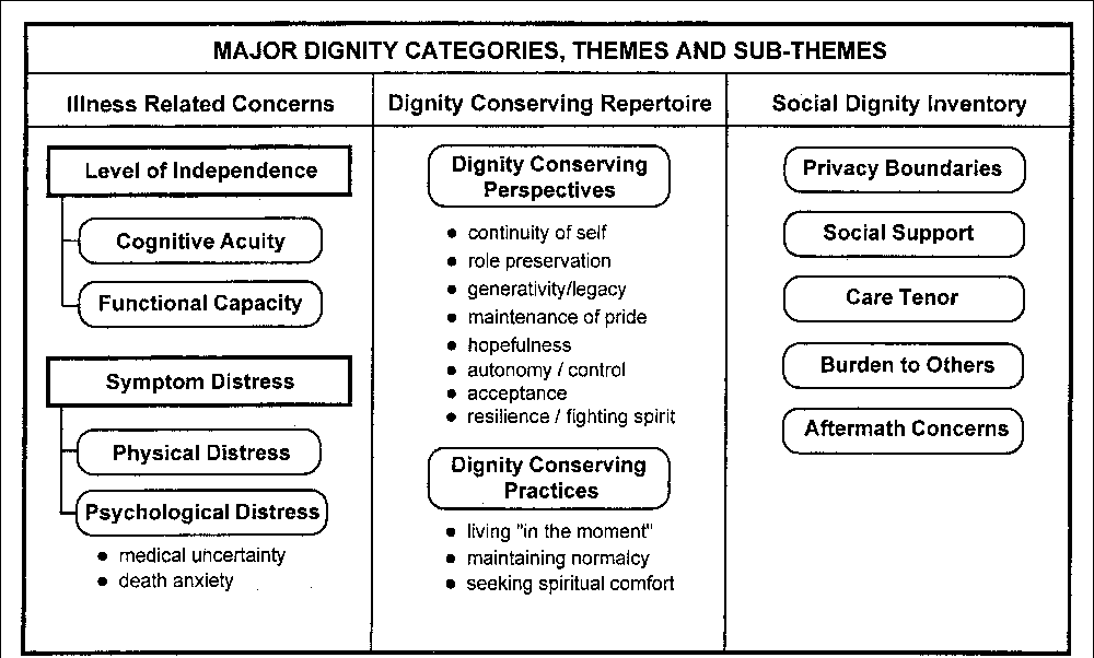 Figure 1 from Dignity and the eye of the beholder