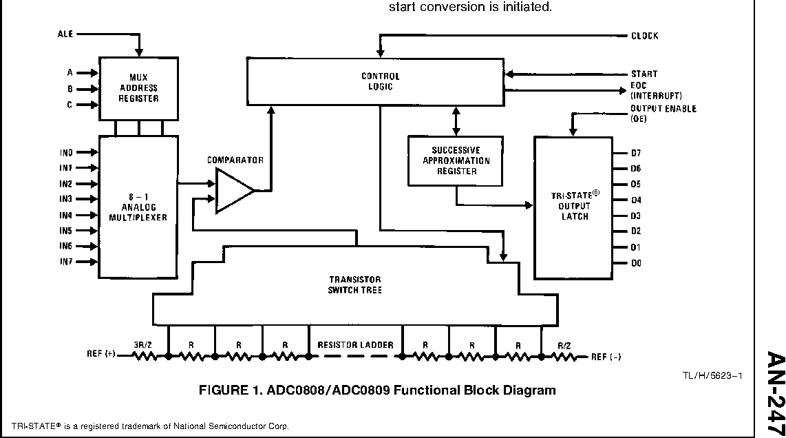 Figure 1 from Using the ADC0808/ADC0809 8-Bit MicroP Compatible A/D  Converters with 8-Channel Analog Multiplexer | Semantic ScholarSemantic Scholar