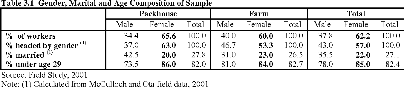 PDF] 1 Gender and Employment in the Kenya Horticulture Value