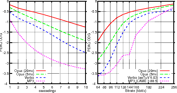 Figure 12 from High-Quality, Low-Delay Music Coding in the