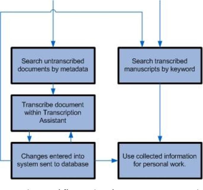 PDF] uSCRIPT: an AJAX-based Online Manuscript Transcription