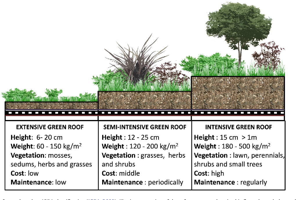 Figure 1 from Green roof systems: a study of public ...