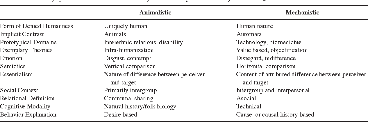 Dehumanization: an integrative review  - Semantic Scholar