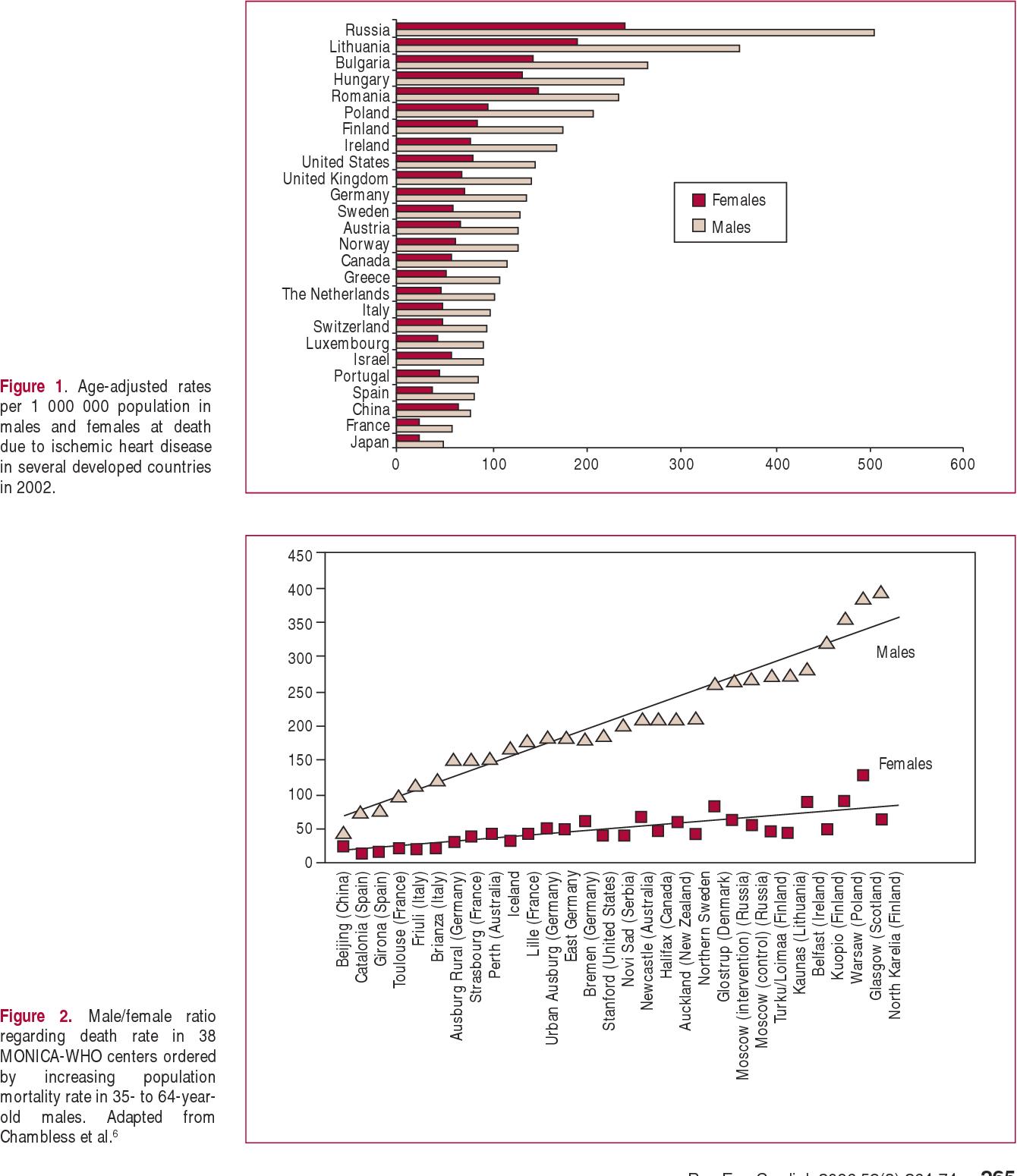 Figure 2 From Epidemiology Of Cardiovascular Disease In Women Semantic Scholar