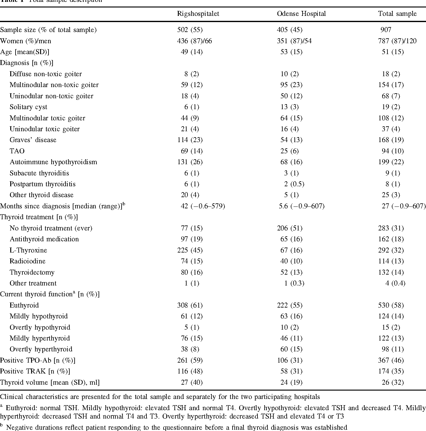 Establishing Construct Validity For The Thyroid Specific Patient
