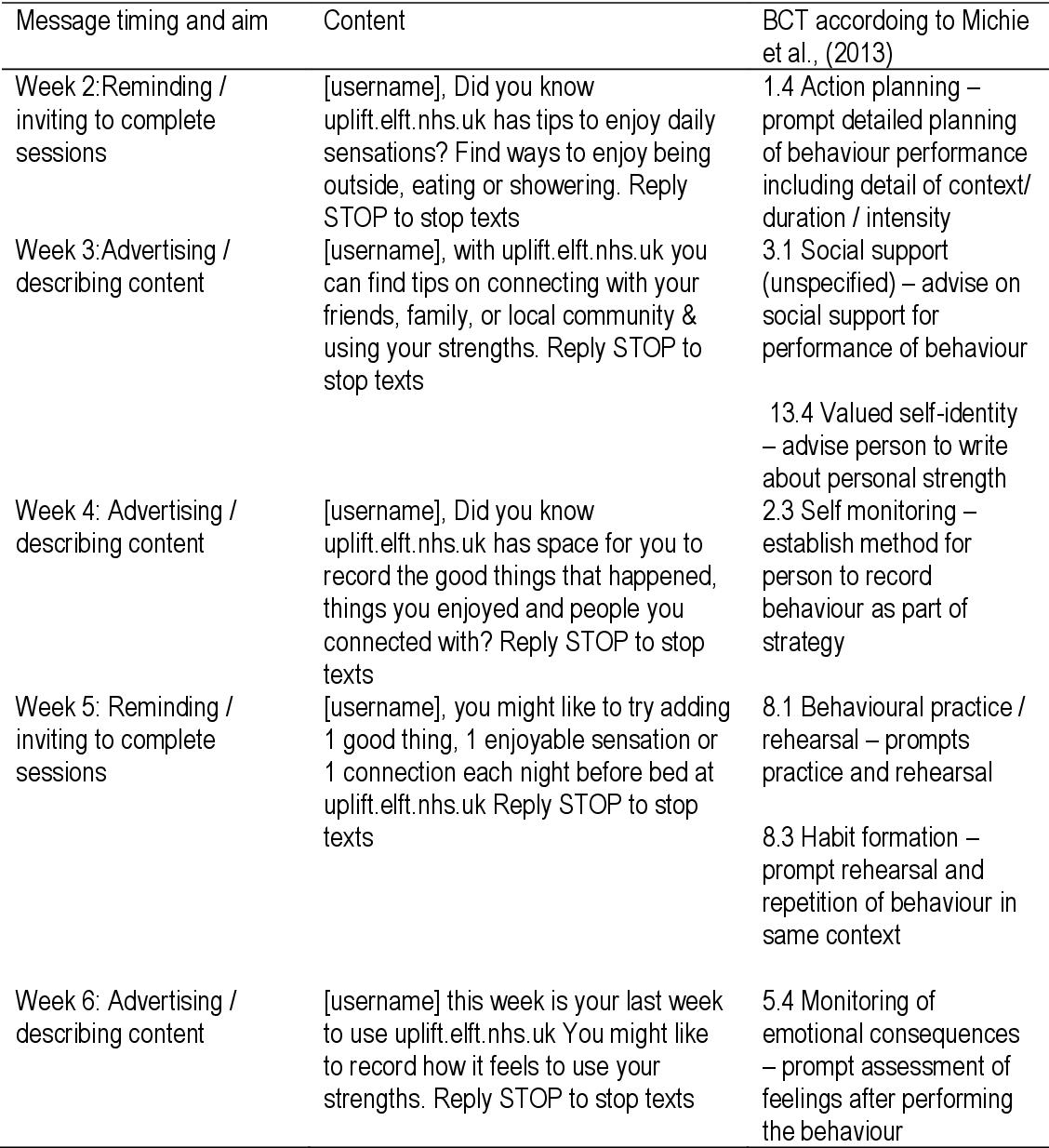 PDF] Development of an online intervention using positive