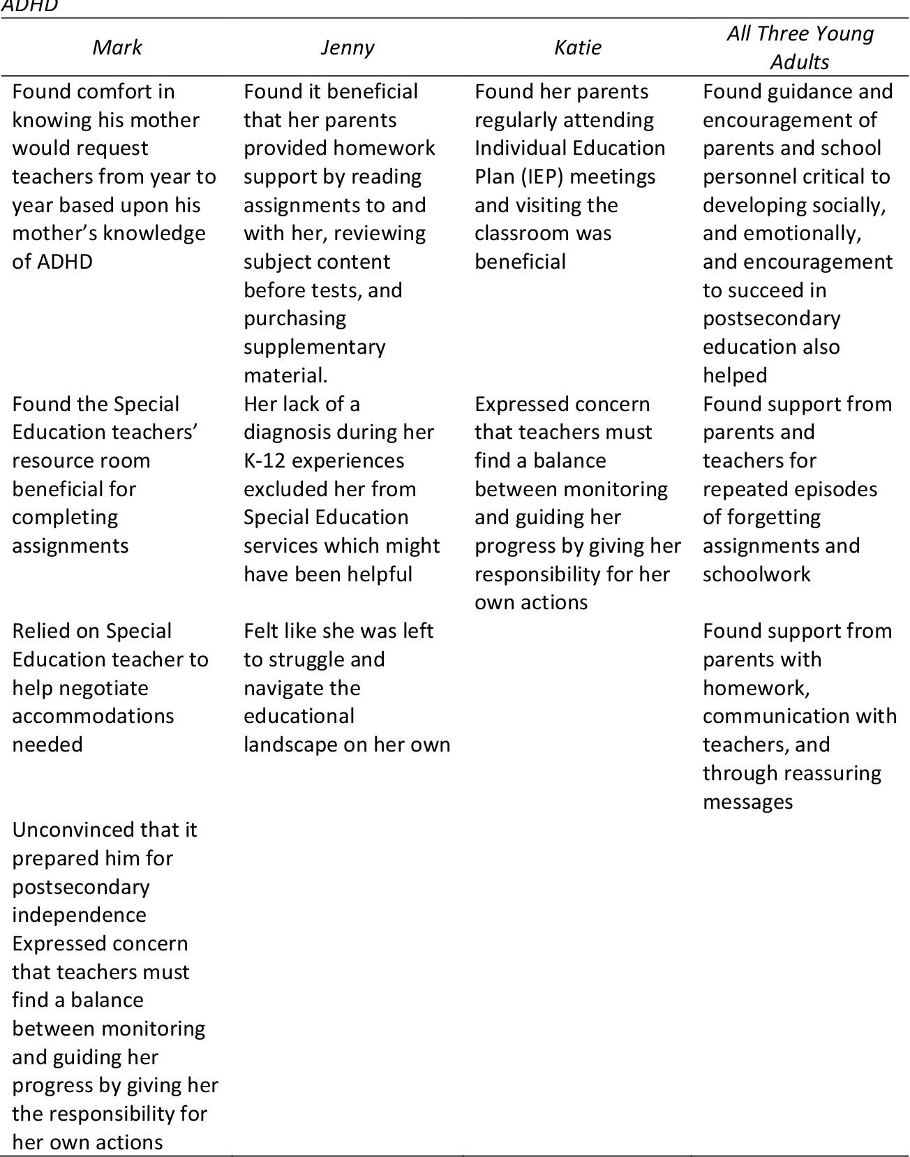 Adhd And Special Education >> Table 1 From College Student S Perceptions Of Living And