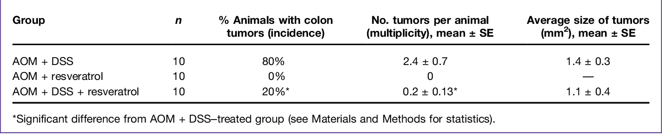 Pdf Resveratrol Suppresses Colitis And Colon Cancer Associated With Colitis Semantic Scholar
