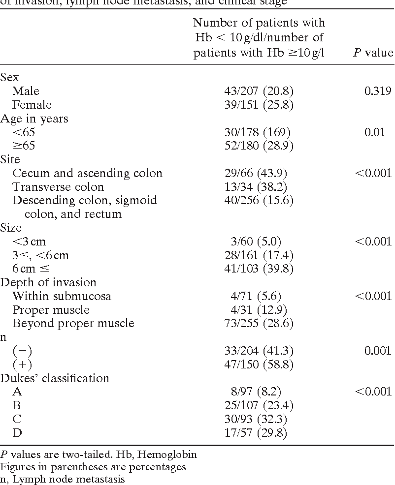 Table 1 From Anemia In Patients With Colorectal Cancer Semantic Scholar