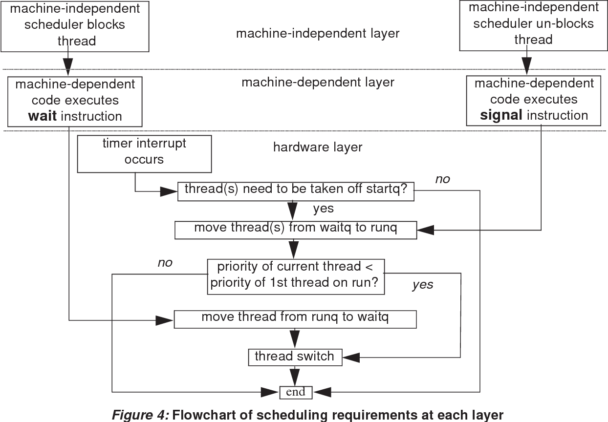 Table 1 From A Tevanian Jr Architecture Independent Virtual Memory Management For Parallel And Distributed Environments Optimal Allocation Of On Chip Memory For Multiple Api Operating R Rashid Et Al Machine Independent Virtual Memory Management