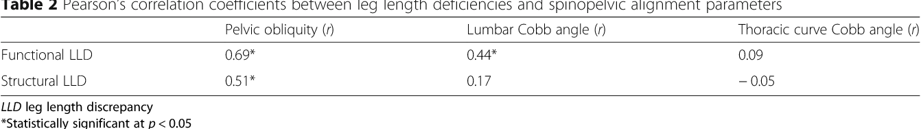 Evaluation Of Functional And Structural Leg Length